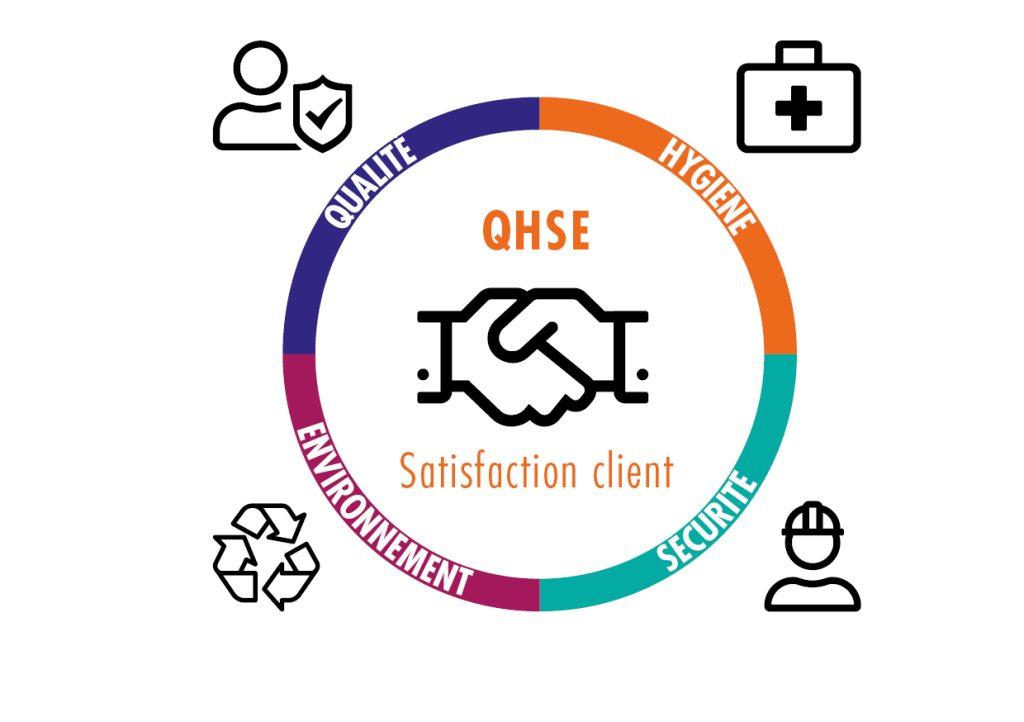 Le Service Qualité Un Système Intégré QHSE Du Groupe Copac
